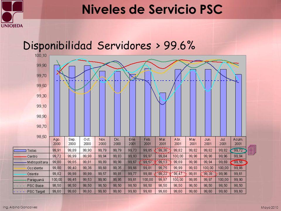 Ing. Albino Goncalves Mayo 2010 Disponibilidad Servidores > 99.6% 4 Niveles de Servicio PSC