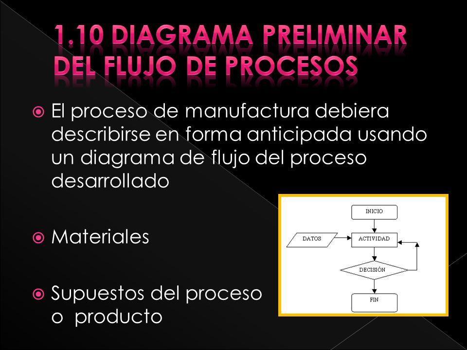 El proceso de manufactura debiera describirse en forma anticipada usando un diagrama de flujo del proceso desarrollado Materiales Supuestos del proceso o producto