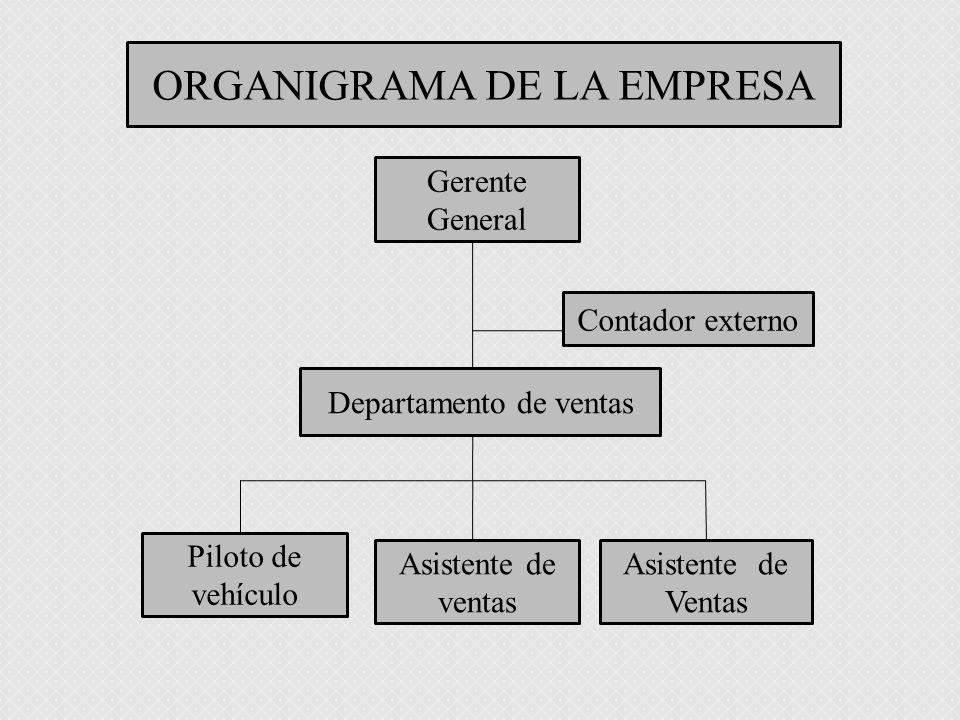 Asistente de ventas Piloto de vehículo Asistente de Ventas Departamento de ventas Contador externo Gerente General ORGANIGRAMA DE LA EMPRESA