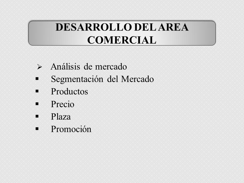 Análisis de mercado Segmentación del Mercado Productos Precio Plaza Promoción DESARROLLO DEL AREA COMERCIAL