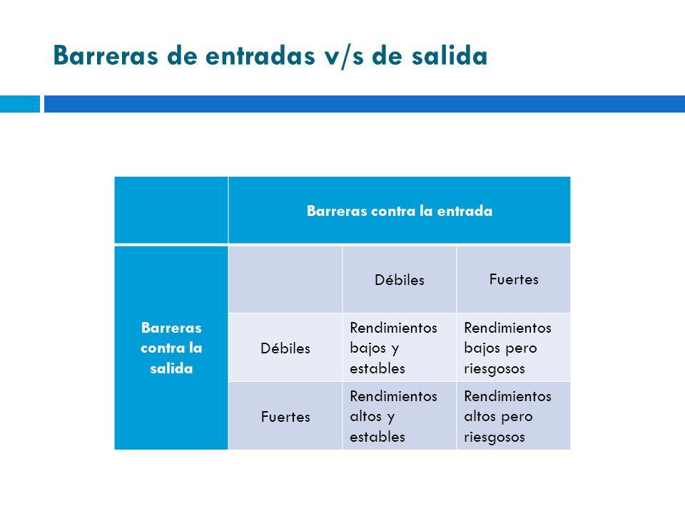 Barreras de entradas v/s de salida Barreras contra la entrada Barreras contra la salida DébilesFuertes Débiles Rendimientos bajos y estables Rendimien