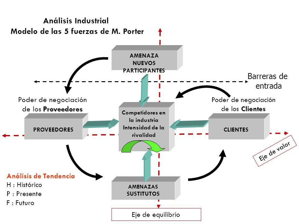 Análisis Industrial Modelo de las 5 fuerzas de M. Porter AMENAZA NUEVOS PARTICIPANTES Competidores en la industria Intensidad de la rivalidad PROVEEDO