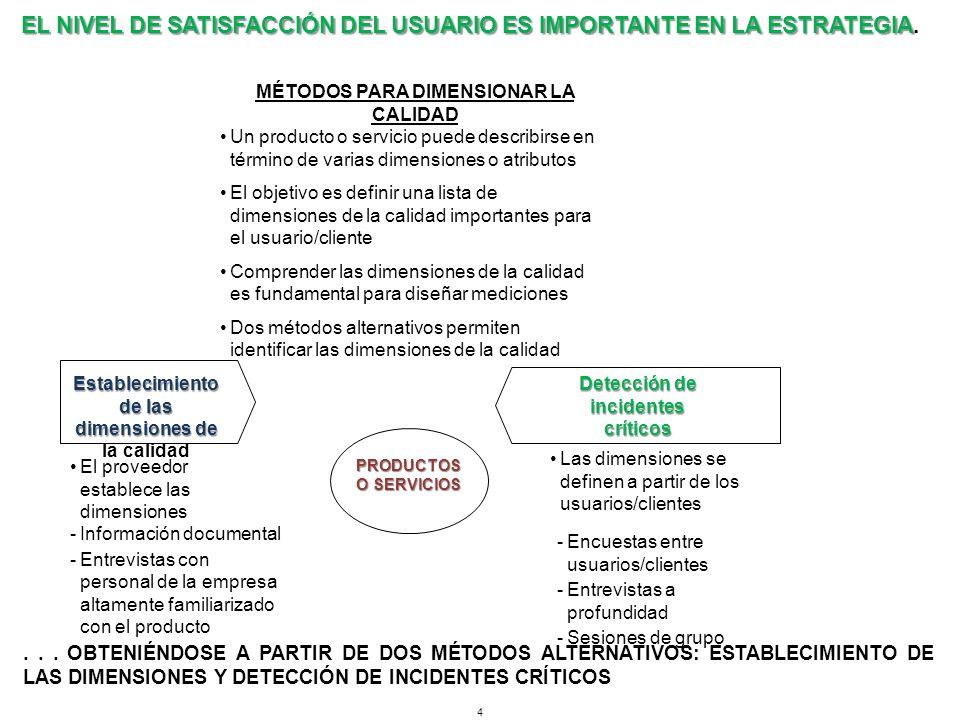ESTABLECER LAS DIMENSIONES DE LA CALIDAD INVOLUCRA DOS FASES Y REQUIERE UNA GRAN PARTICIPACIÓN DE LOS EMPLEADOS DE LA organización.....