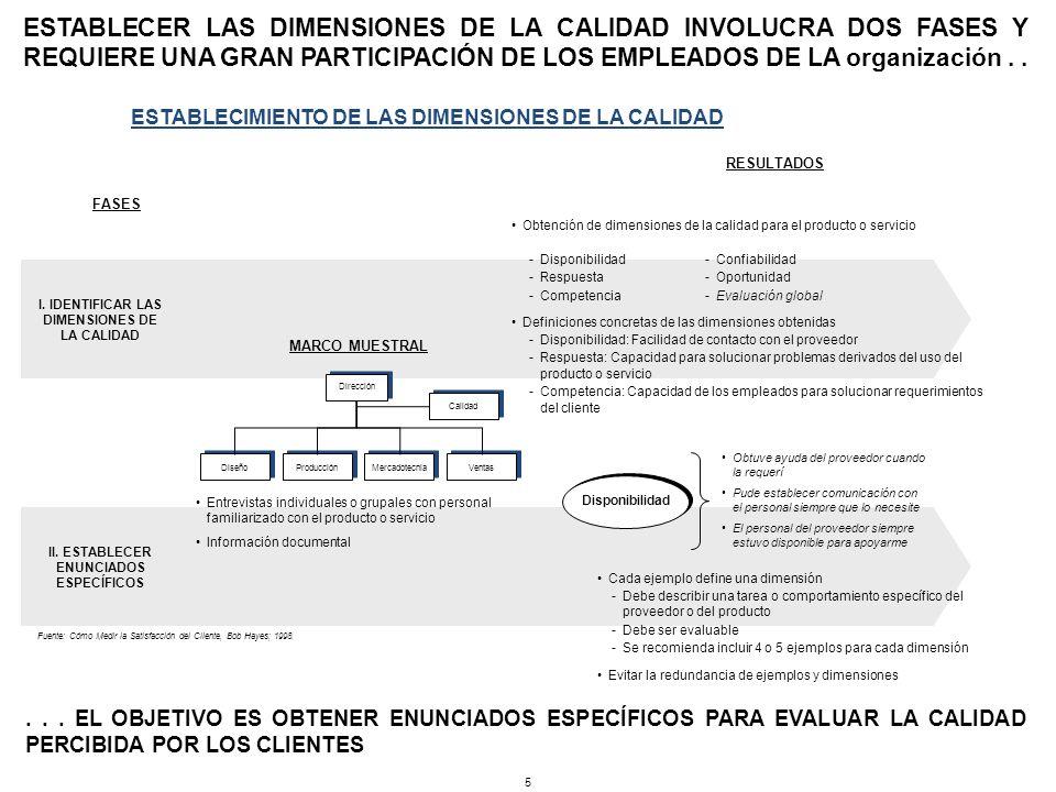 ESTABLECER LAS DIMENSIONES DE LA CALIDAD INVOLUCRA DOS FASES Y REQUIERE UNA GRAN PARTICIPACIÓN DE LOS EMPLEADOS DE LA organización..... EL OBJETIVO ES