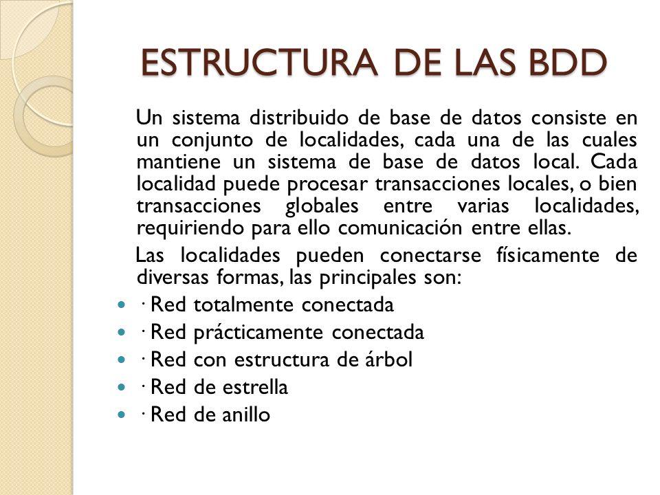 ESTRUCTURA DE LAS BDD Un sistema distribuido de base de datos consiste en un conjunto de localidades, cada una de las cuales mantiene un sistema de ba