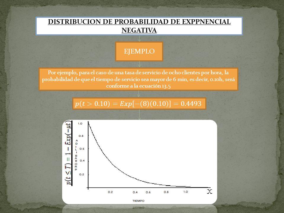 DISTRIBUCION DE PROBABILIDAD DE EXPPNENCIAL NEGATIVA EJEMPLO Por ejemplo, para el caso de una tasa de servicio de ocho clientes por hora, la probabili
