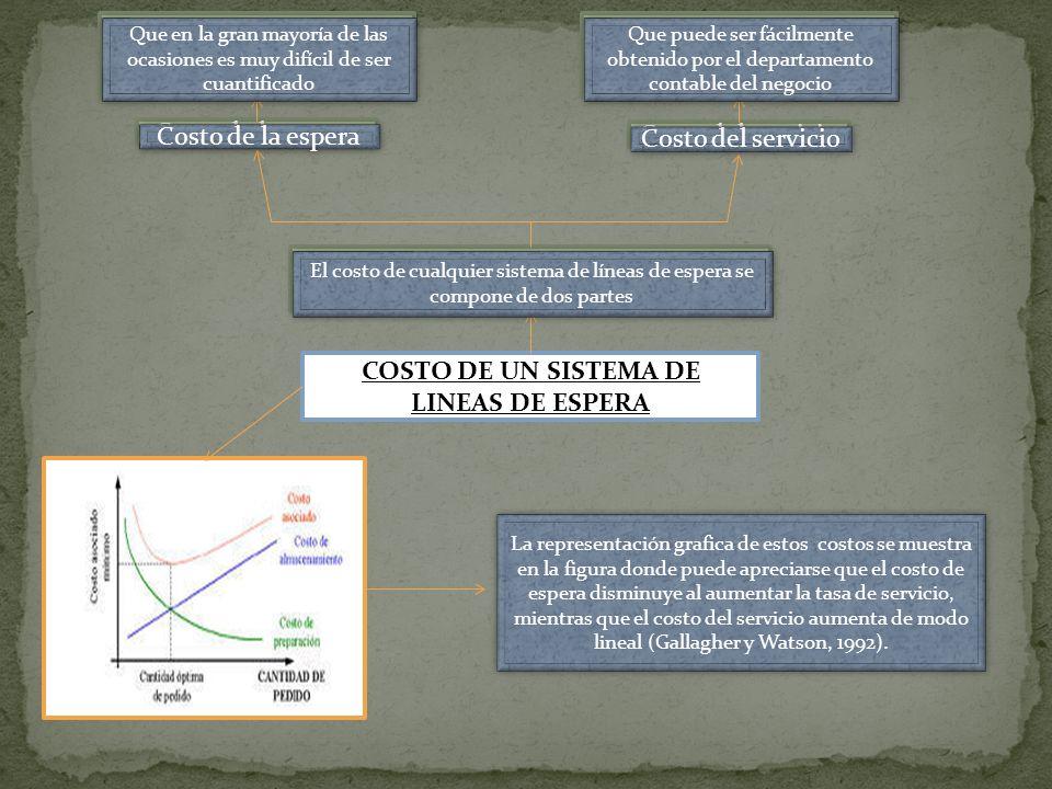 COSTO DE UN SISTEMA DE LINEAS DE ESPERA El costo de cualquier sistema de líneas de espera se compone de dos partes Costo del servicio Costo de la espe