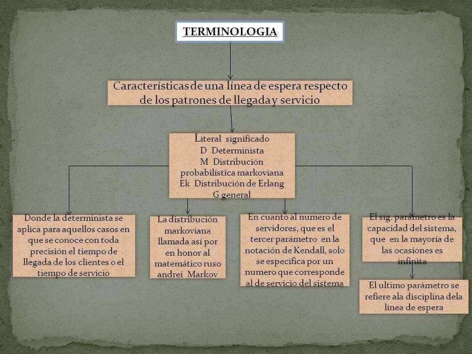 TERMINOLOGIA Características de una línea de espera respecto de los patrones de llegada y servicio L iteral significado D Determinista M Distribución