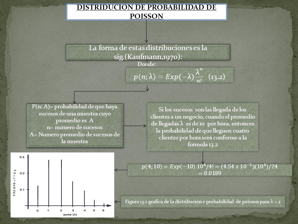 La forma de estas distribuciones es la sig.(Kaufmann,1970): DISTRIDUCION DE PROBABILIDAD DE POISSON Donde: P(n: A)= probabilidad de que haya sucesos d