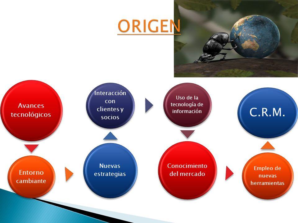 Avances tecnológicos Entorno cambiante Nuevas estrategias Interacción con clientes y socios Uso de la tecnología de información Conocimiento del merca
