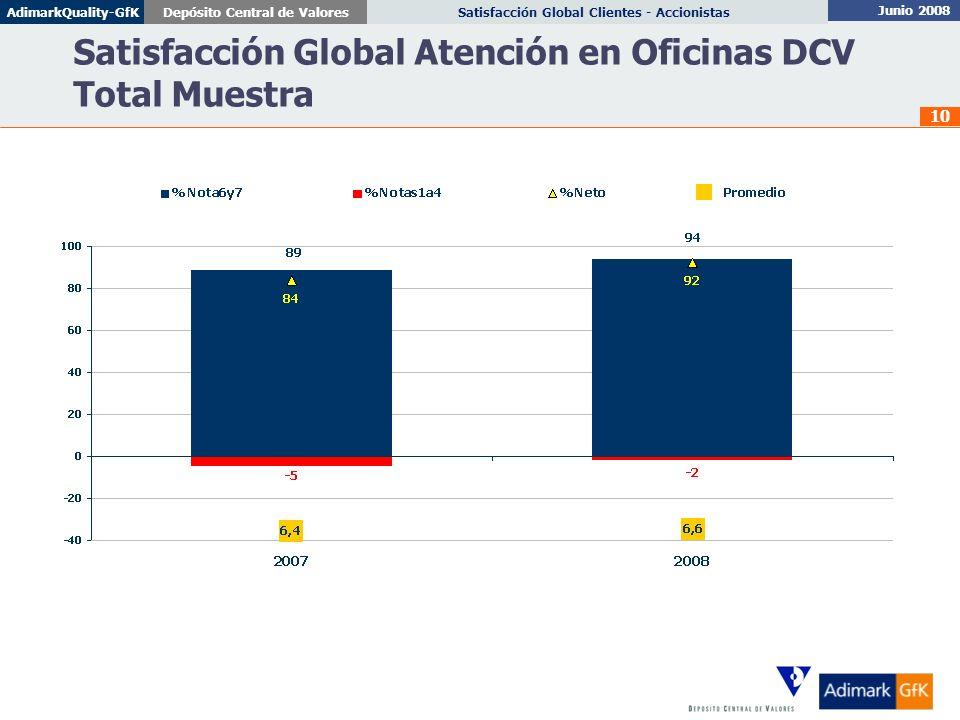Junio 2008 Satisfacción Global Clientes - AccionistasDepósito Central de ValoresAdimarkQuality-GfK 10 Satisfacción Global Atención en Oficinas DCV Tot