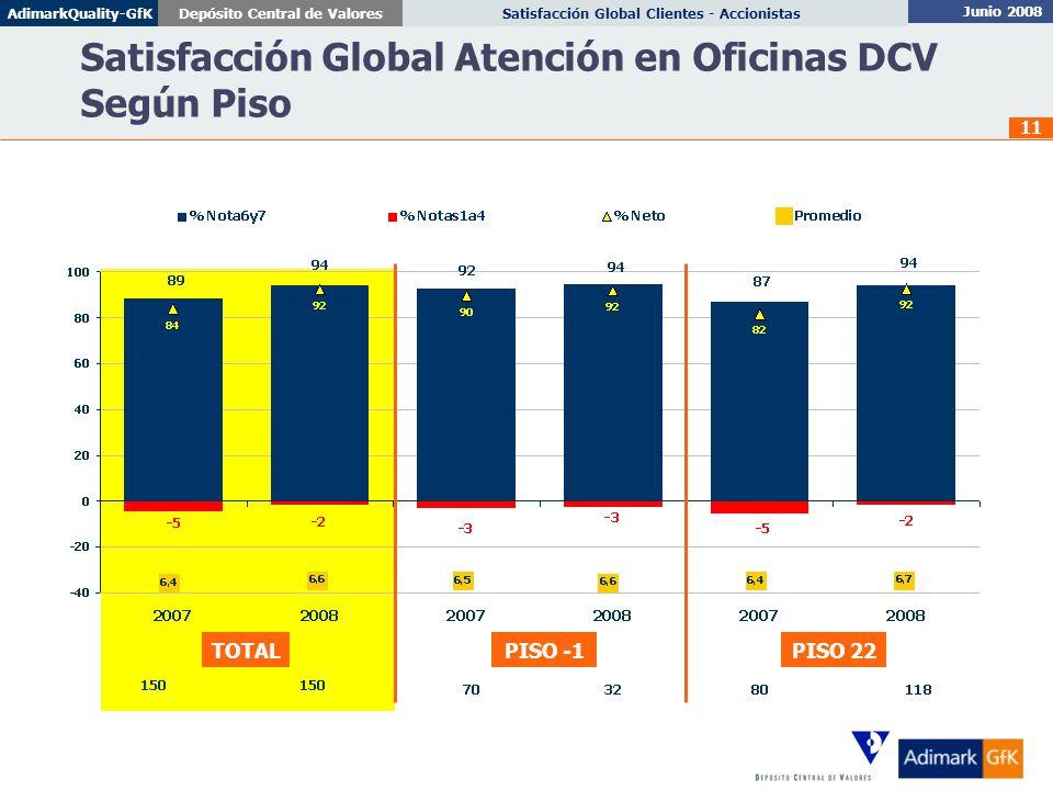 Junio 2008 Satisfacción Global Clientes - AccionistasDepósito Central de ValoresAdimarkQuality-GfK 11 Satisfacción Global Atención en Oficinas DCV Seg