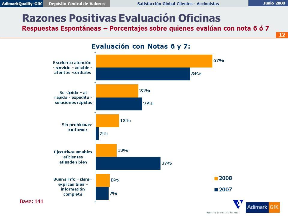Junio 2008 Satisfacción Global Clientes - AccionistasDepósito Central de ValoresAdimarkQuality-GfK 12 Razones Positivas Evaluación Oficinas Respuestas