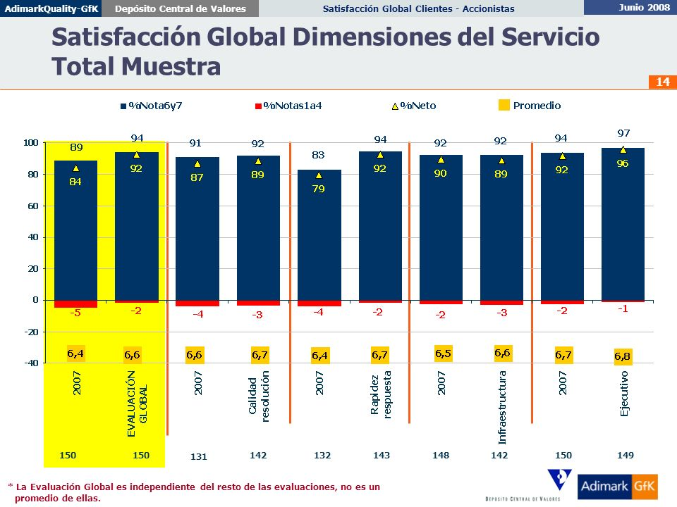 Junio 2008 Satisfacción Global Clientes - AccionistasDepósito Central de ValoresAdimarkQuality-GfK 14 Satisfacción Global Dimensiones del Servicio Tot