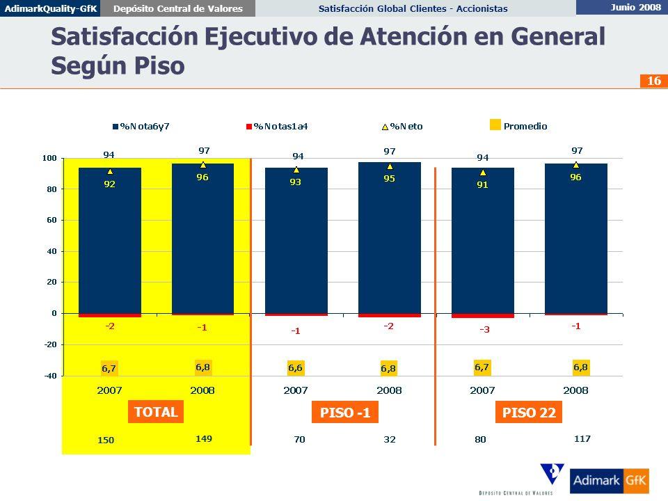 Junio 2008 Satisfacción Global Clientes - AccionistasDepósito Central de ValoresAdimarkQuality-GfK 16 Satisfacción Ejecutivo de Atención en General Se