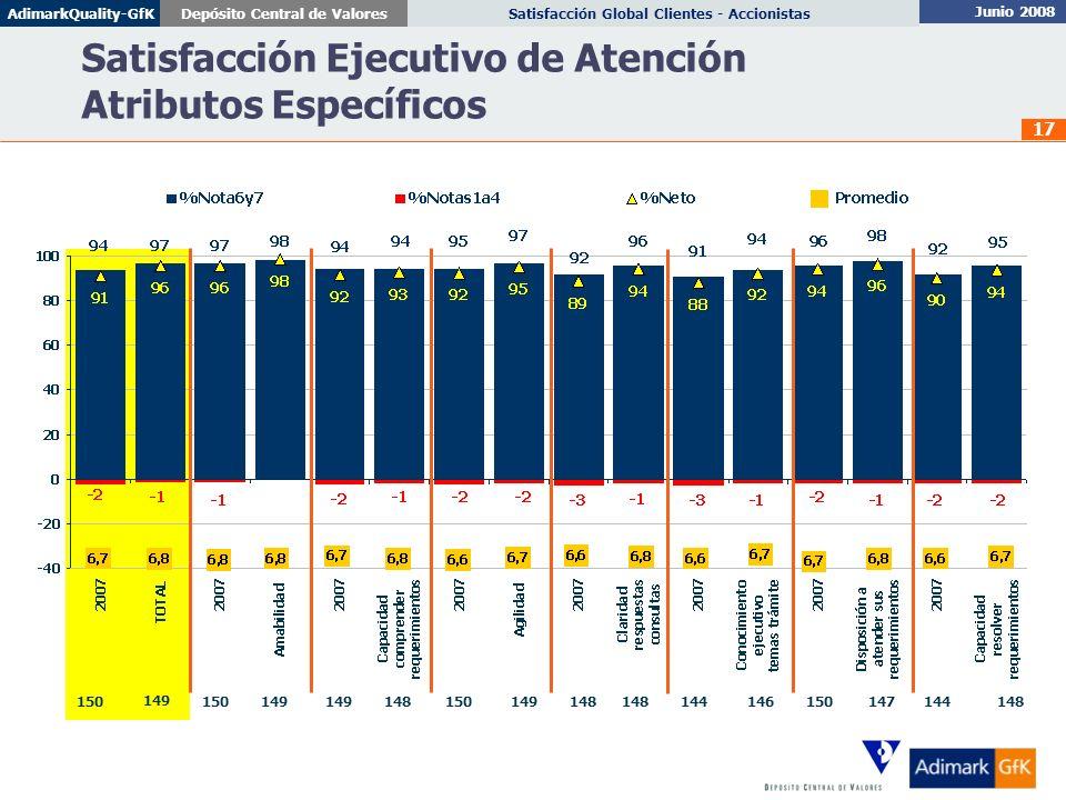 Junio 2008 Satisfacción Global Clientes - AccionistasDepósito Central de ValoresAdimarkQuality-GfK 17 Satisfacción Ejecutivo de Atención Atributos Esp