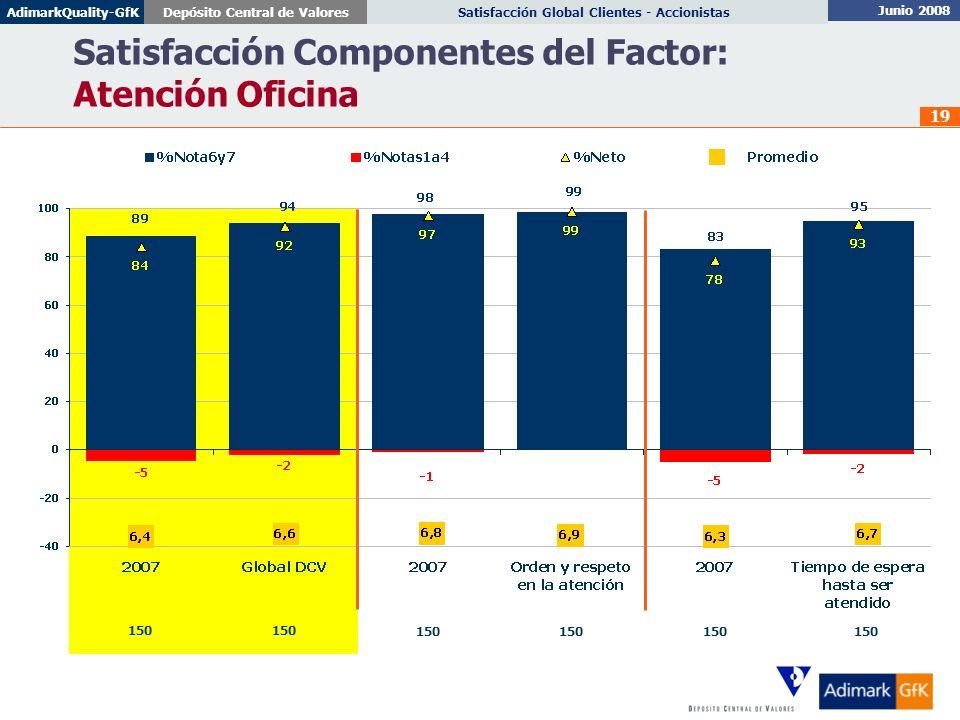 Junio 2008 Satisfacción Global Clientes - AccionistasDepósito Central de ValoresAdimarkQuality-GfK 19 Satisfacción Componentes del Factor: Atención Of