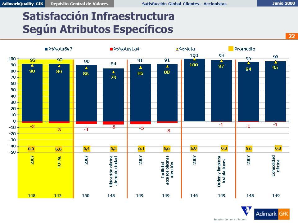 Junio 2008 Satisfacción Global Clientes - AccionistasDepósito Central de ValoresAdimarkQuality-GfK 22 Satisfacción Infraestructura Según Atributos Esp