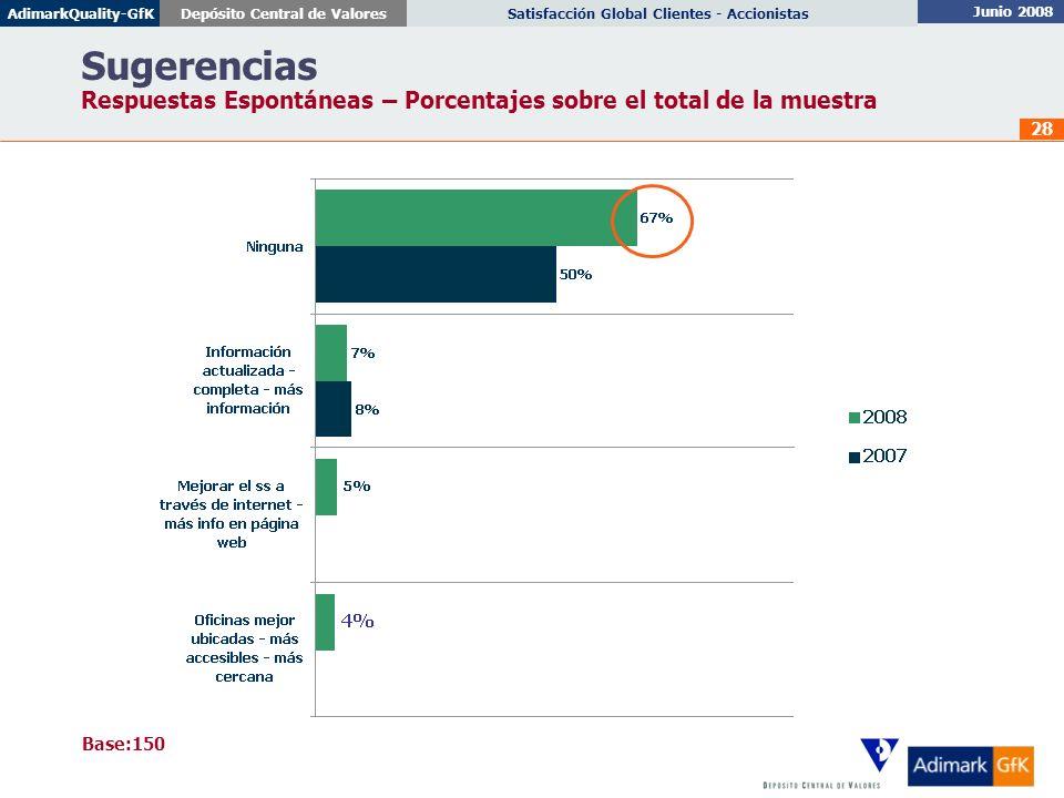 Junio 2008 Satisfacción Global Clientes - AccionistasDepósito Central de ValoresAdimarkQuality-GfK 28 Sugerencias Respuestas Espontáneas – Porcentajes