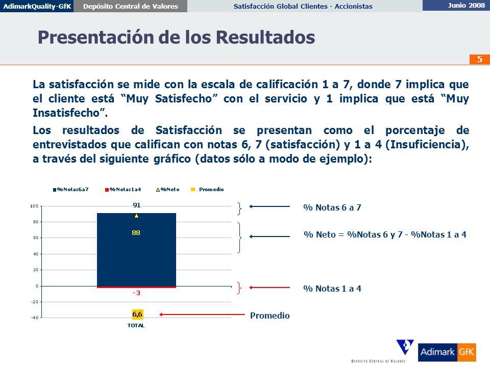 Junio 2008 Satisfacción Global Clientes - AccionistasDepósito Central de ValoresAdimarkQuality-GfK 5 % Notas 1 a 4 % Notas 6 a 7 Promedio Presentación