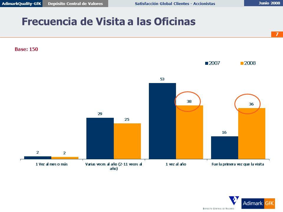 Junio 2008 Satisfacción Global Clientes - AccionistasDepósito Central de ValoresAdimarkQuality-GfK 8 Principales Motivos de Visita Respuestas Espontáneas – Porcentajes sobre el total de la muestra Base: 150
