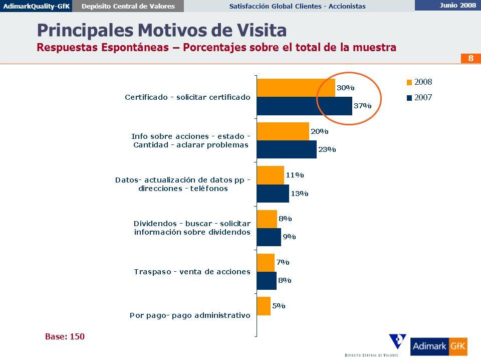 Junio 2008 Satisfacción Global Clientes - AccionistasDepósito Central de ValoresAdimarkQuality-GfK 8 Principales Motivos de Visita Respuestas Espontán