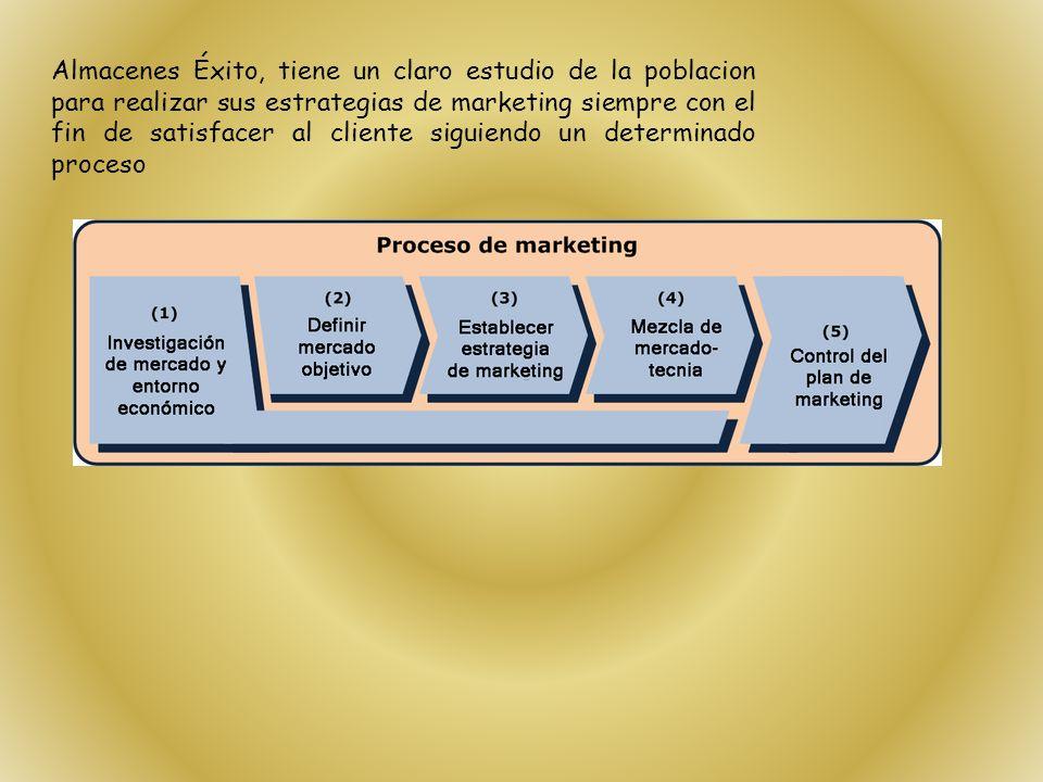 Almacenes Éxito, tiene un claro estudio de la poblacion para realizar sus estrategias de marketing siempre con el fin de satisfacer al cliente siguien