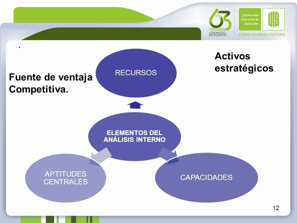 . 12 Activos estratégicos Fuente de ventaja Competitiva. ELEMENTOS DEL ANÁLISIS INTERNO RECURSOS CAPACIDADES APTITUDES CENTRALES