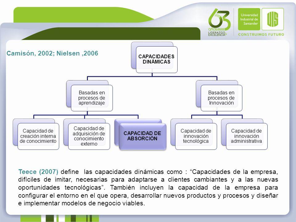 Teece (2007) define las capacidades dinámicas como : Capacidades de la empresa, difíciles de imitar, necesarias para adaptarse a clientes cambiantes y
