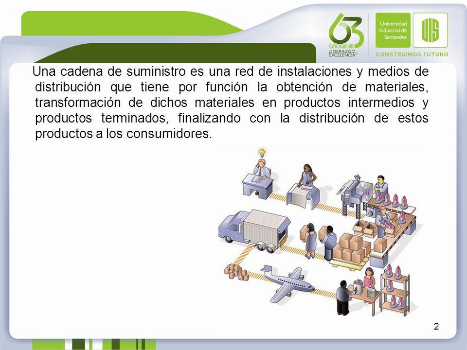 Una cadena de suministro es una red de instalaciones y medios de distribución que tiene por función la obtención de materiales, transformación de dich