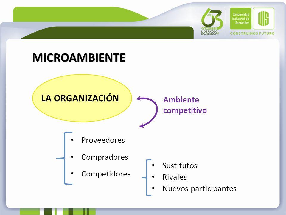 MICROAMBIENTE LA ORGANIZACIÓN Proveedores Compradores Competidores Sustitutos Rivales Nuevos participantes Ambiente competitivo