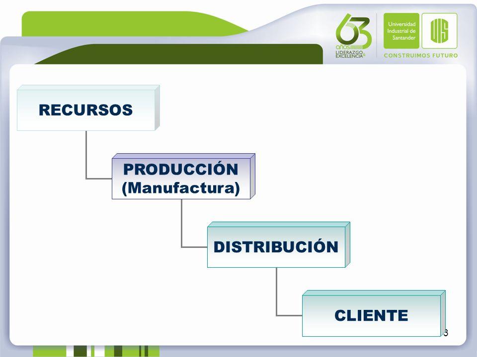 3 RECURSOS PRODUCCIÓN (Manufactura) DISTRIBUCIÓN CLIENTE