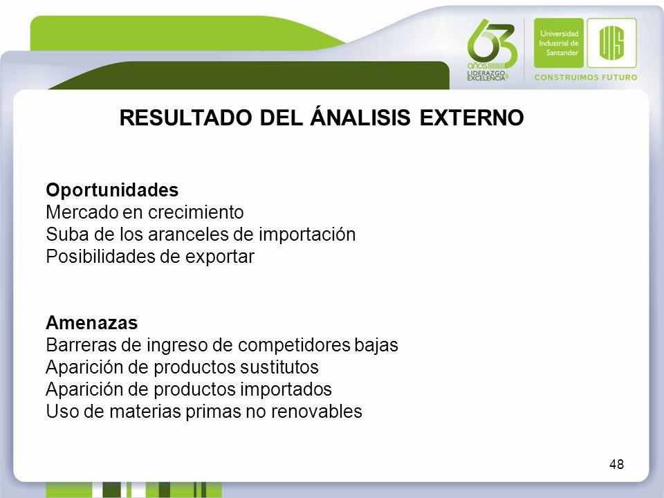48 RESULTADO DEL ÁNALISIS EXTERNO Oportunidades Mercado en crecimiento Suba de los aranceles de importación Posibilidades de exportar Amenazas Barrera
