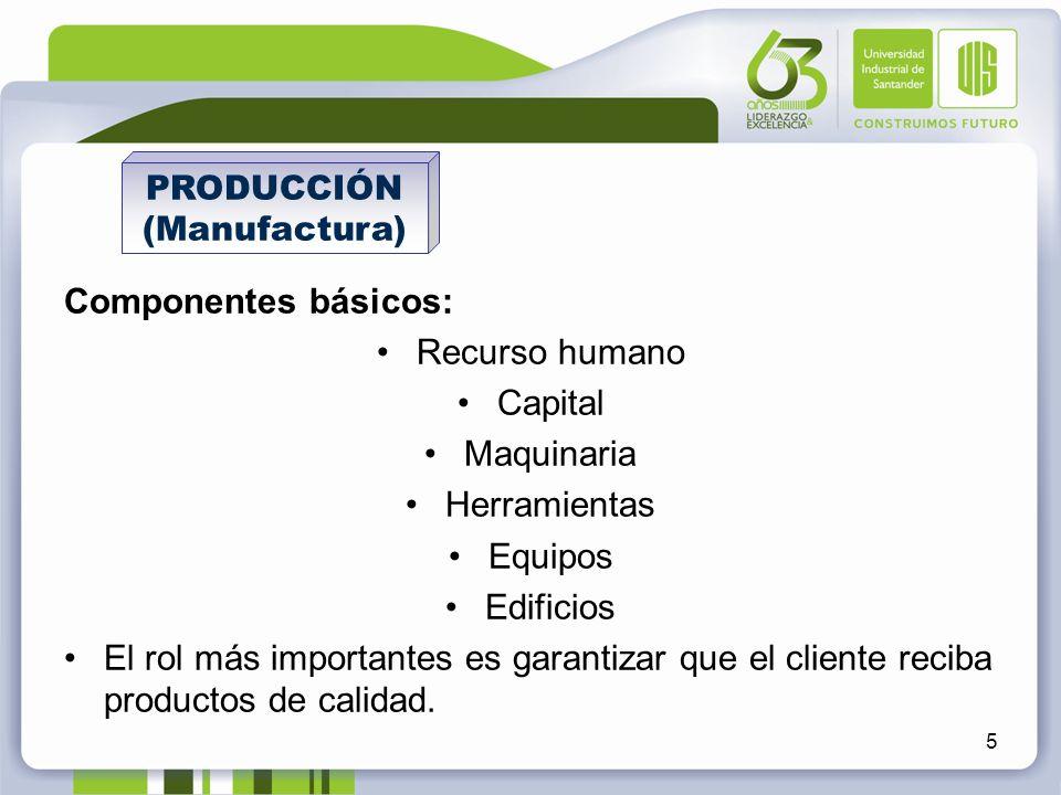 Componentes básicos: Recurso humano Capital Maquinaria Herramientas Equipos Edificios El rol más importantes es garantizar que el cliente reciba produ