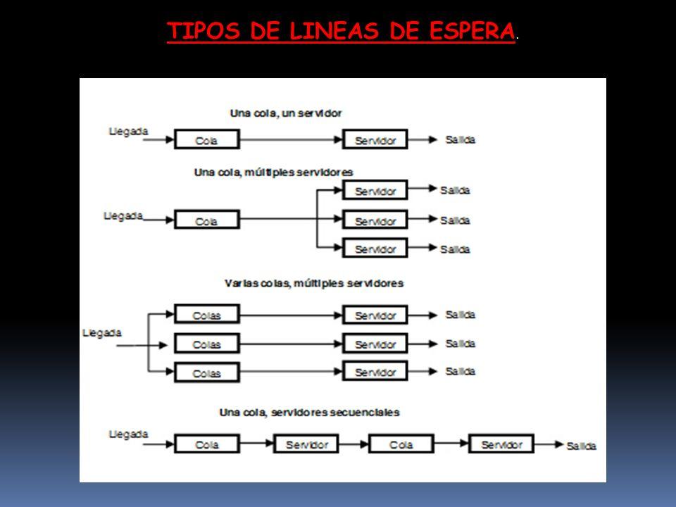 TIPOS DE LINEAS DE ESPERA.