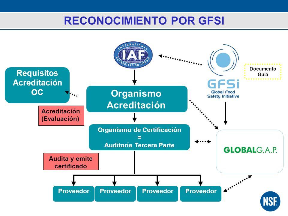 RECONOCIMIENTO POR GFSI Organismo Acreditación Organismo de Certificación = Auditoría Tercera Parte Proveedor Acreditación (Evaluación) Audita y emite