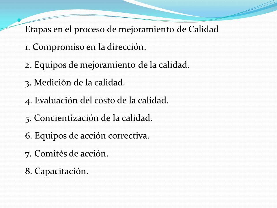 Etapas en el proceso de mejoramiento de Calidad 1. Compromiso en la dirección. 2. Equipos de mejoramiento de la calidad. 3. Medición de la calidad. 4.