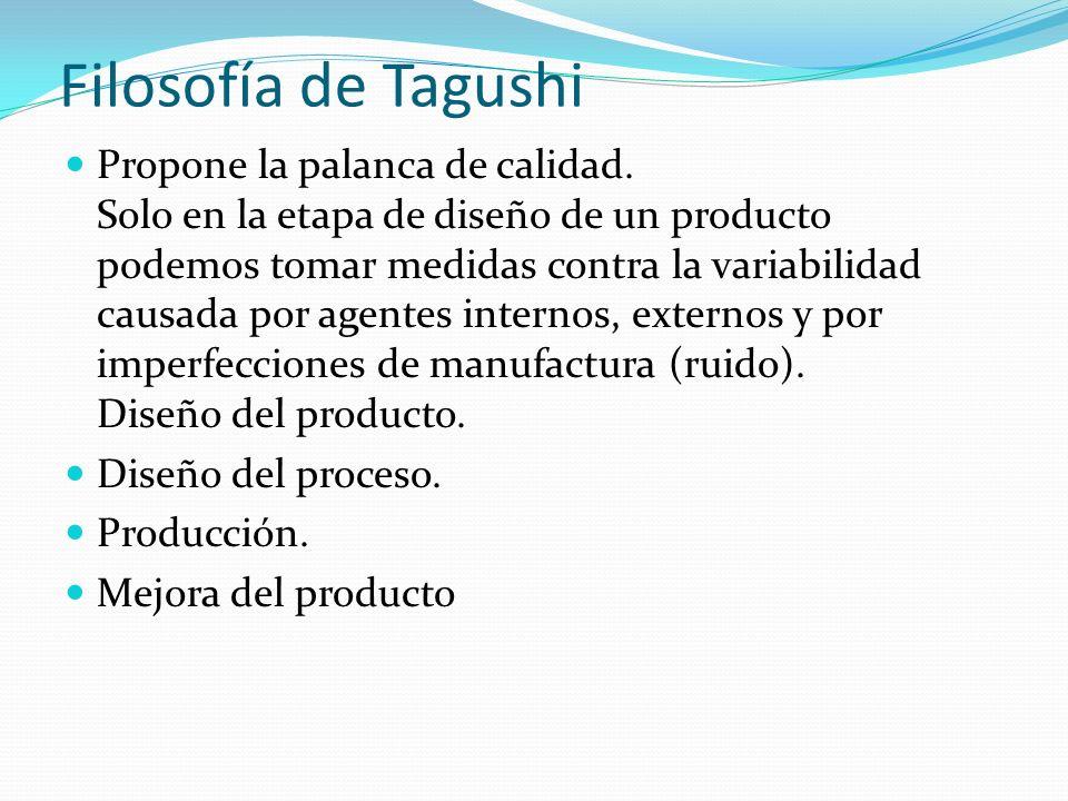 Filosofía de Tagushi Propone la palanca de calidad. Solo en la etapa de diseño de un producto podemos tomar medidas contra la variabilidad causada por