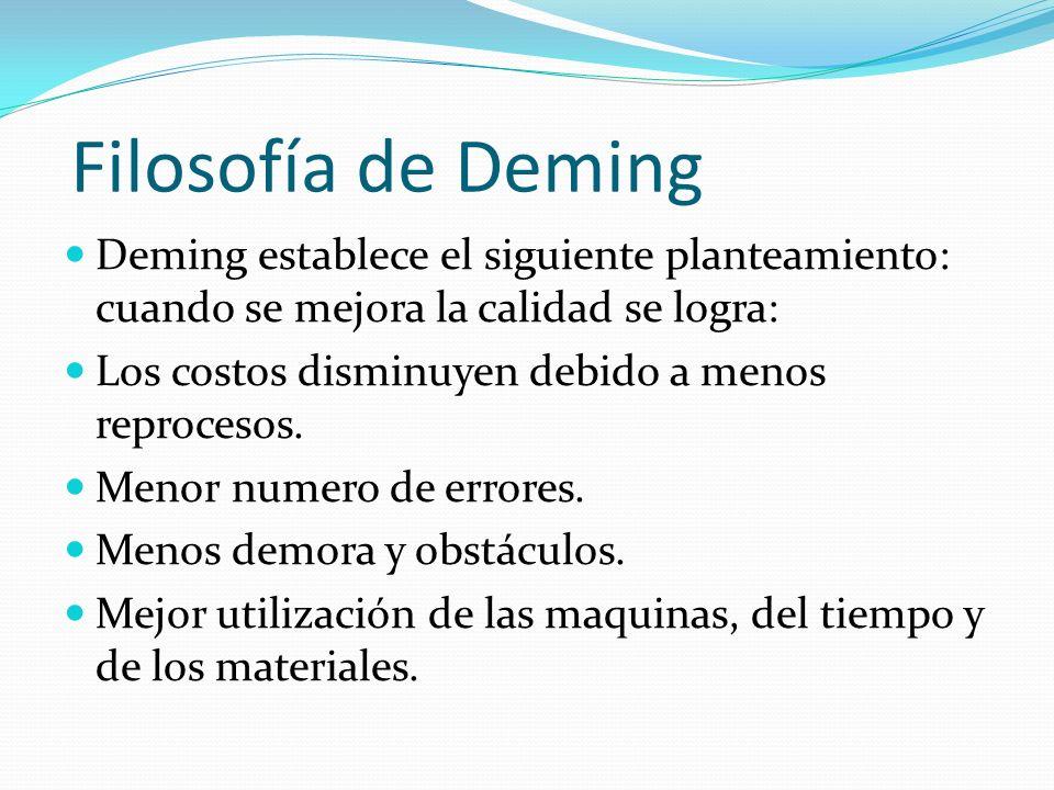 Filosofía de Deming Deming establece el siguiente planteamiento: cuando se mejora la calidad se logra: Los costos disminuyen debido a menos reprocesos