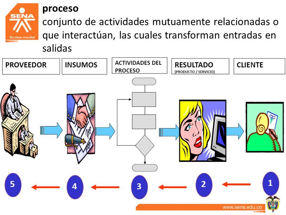 proceso conjunto de actividades mutuamente relacionadas o que interactúan, las cuales transforman entradas en salidas