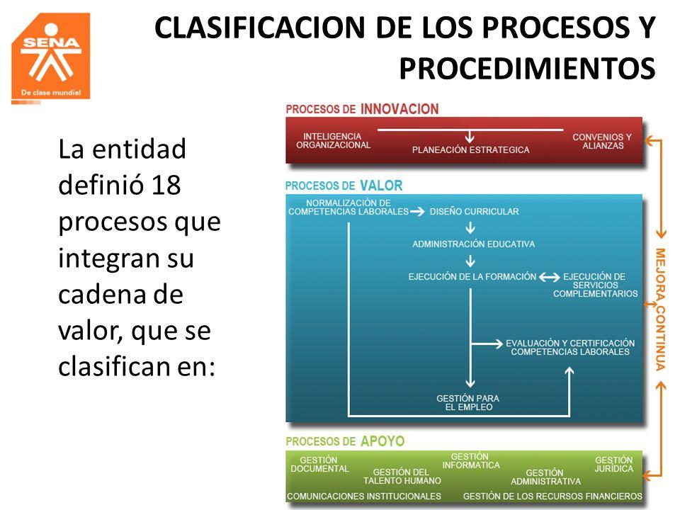 CLASIFICACION DE LOS PROCESOS Y PROCEDIMIENTOS La entidad definió 18 procesos que integran su cadena de valor, que se clasifican en: