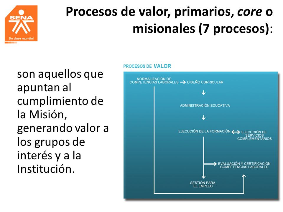 Procesos de valor, primarios, core o misionales (7 procesos): son aquellos que apuntan al cumplimiento de la Misión, generando valor a los grupos de i