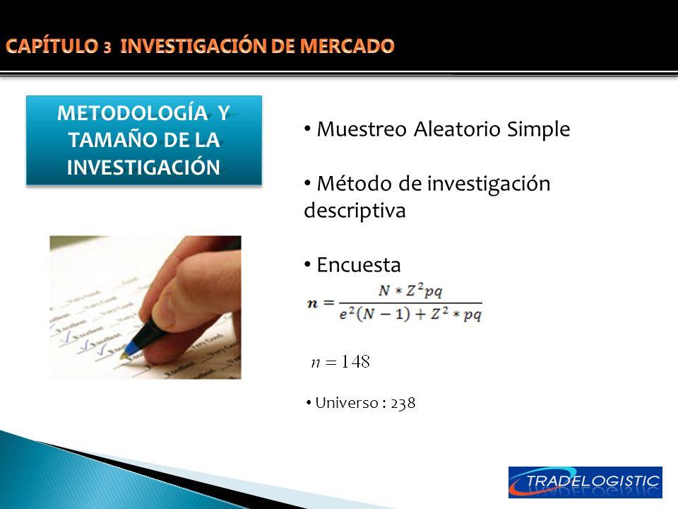 METODOLOGÍA Y TAMAÑO DE LA INVESTIGACIÓN Muestreo Aleatorio Simple Método de investigación descriptiva Encuesta Universo : 238