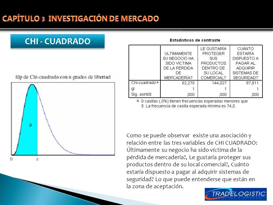 CHI - CUADRADO Como se puede observar existe una asociación y relación entre las tres variables de CHI CUADRADO: Últimamente su negocio ha sido víctim