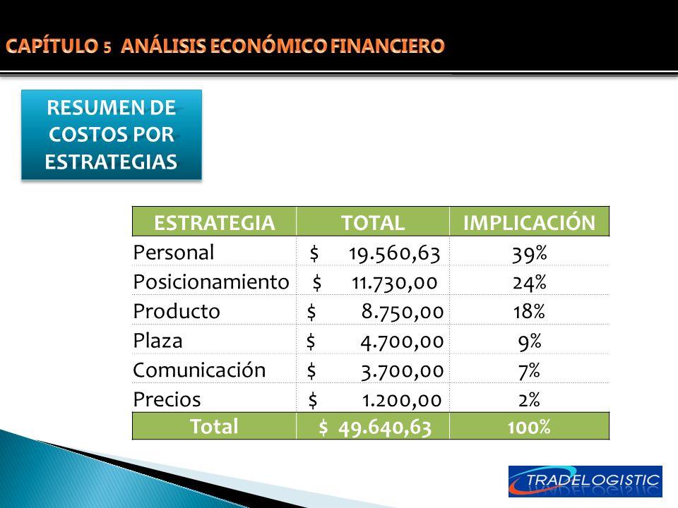 ESTRATEGIATOTALIMPLICACIÓN Personal $ 19.560,6339% Posicionamiento $ 11.730,0024% Producto $ 8.750,0018% Plaza $ 4.700,009% Comunicación $ 3.700,007%