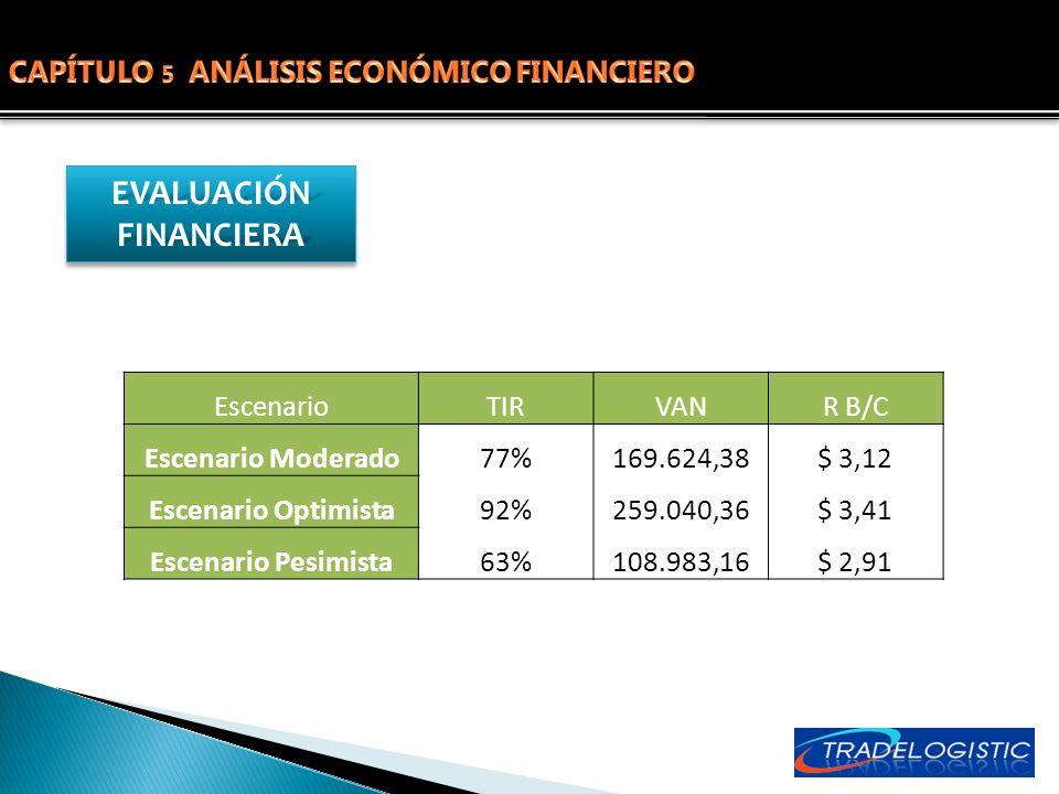 EVALUACIÓN FINANCIERA EscenarioTIRVANR B/C Escenario Moderado77%169.624,38$ 3,12 Escenario Optimista92%259.040,36$ 3,41 Escenario Pesimista63%108.983,