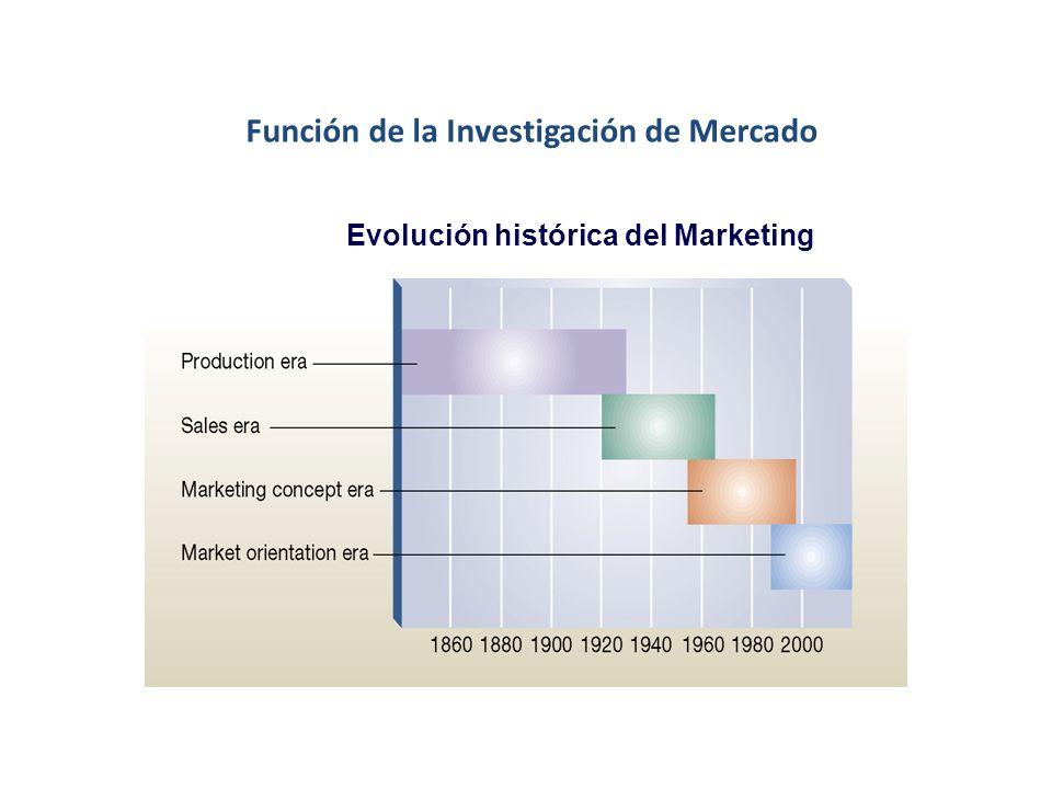 Facultad de Economía y Negocios Escuela de Postgrado Economía y Negocios Universidad de Chile INTELIGENCIA DE MERCADO Juan Pablo Muñoz Concha MBA, Uni