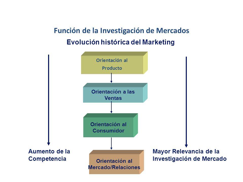 Función de la Investigación de Mercado Evolución histórica del Marketing Era del Consumidor (1960-1990) El énfasis se pone en descubrir y satisfacer l