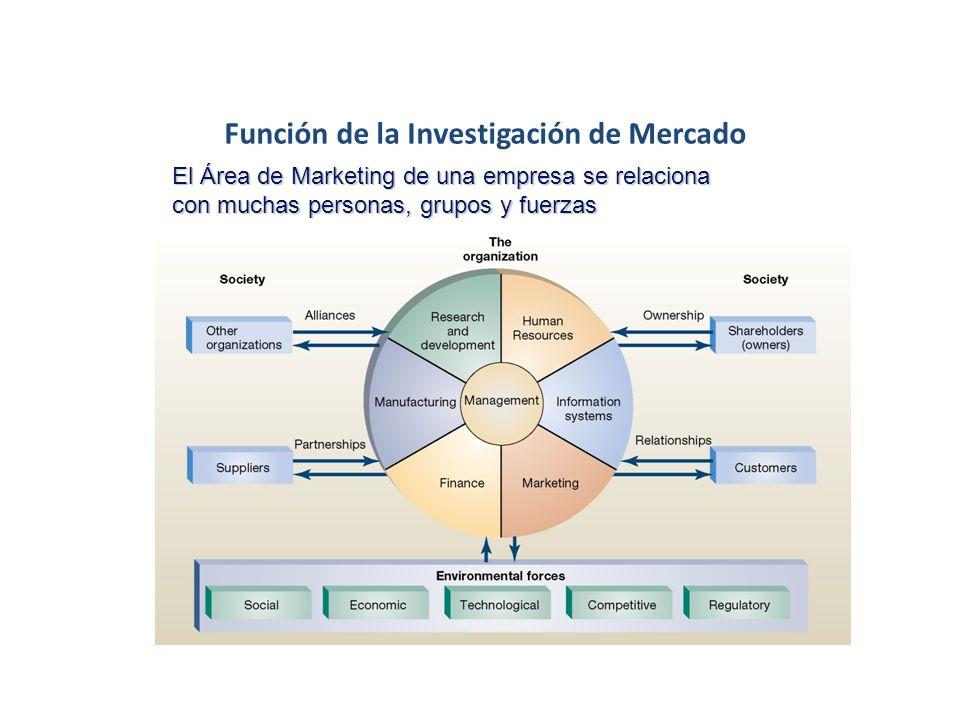 Función de la Investigación de Mercados Orientación al Producto Orientación a las Ventas Orientación al Consumidor Orientación al Mercado/Relaciones E