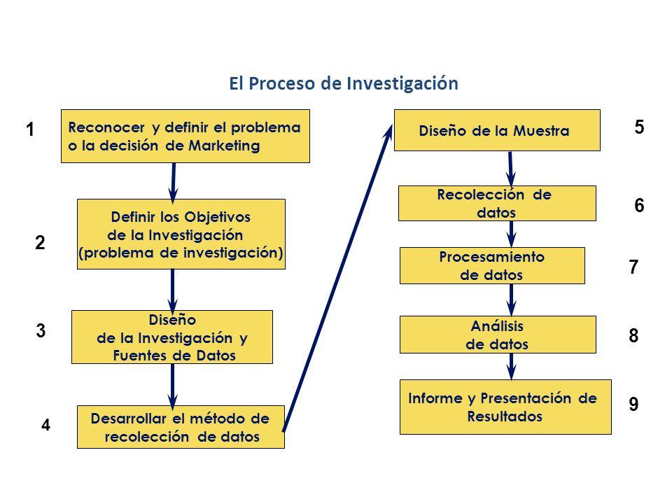 Función de la Investigación de Mercado El Área de Marketing de una empresa se relaciona con muchas personas, grupos y fuerzas